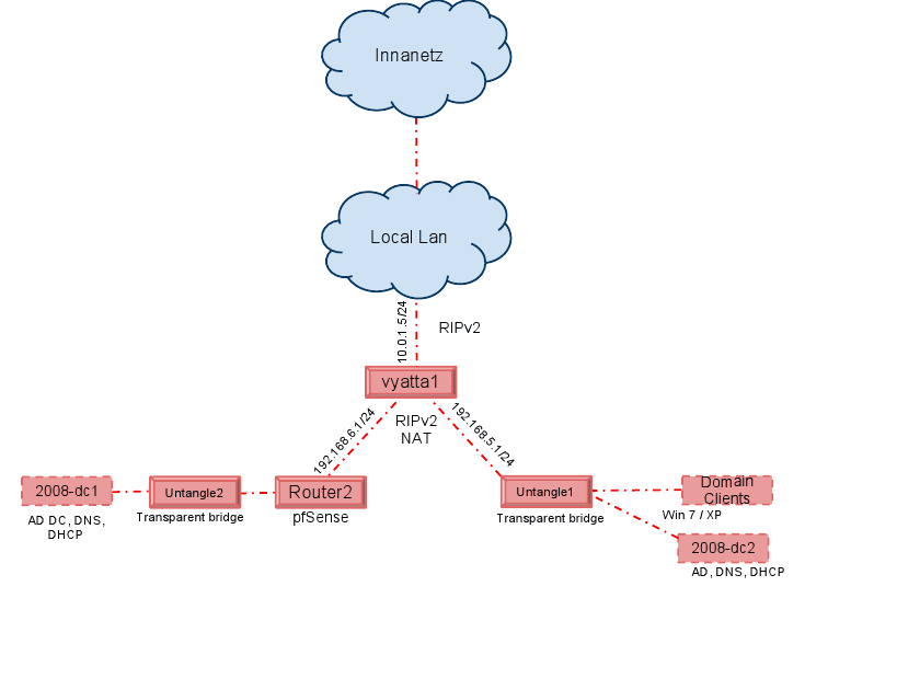 VirtualBox Lab Diagram